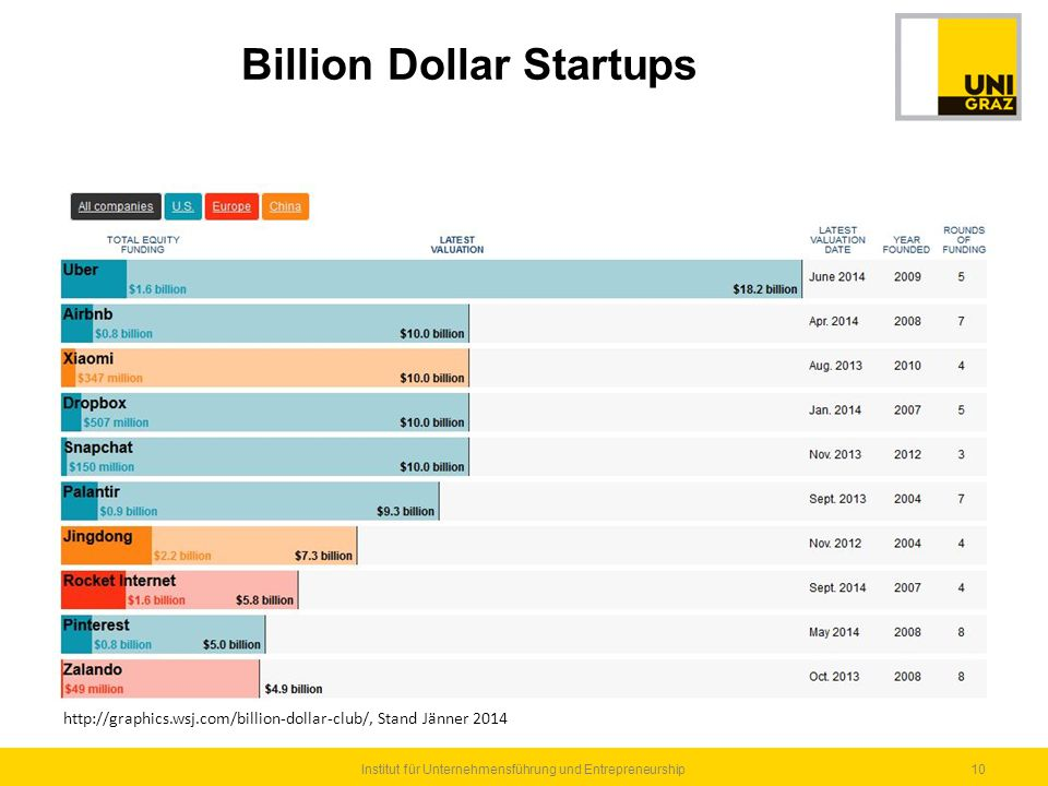 Billion Dollar Startups