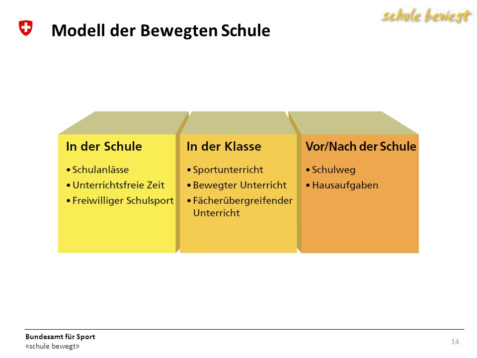 Modell der Bewegten Schule