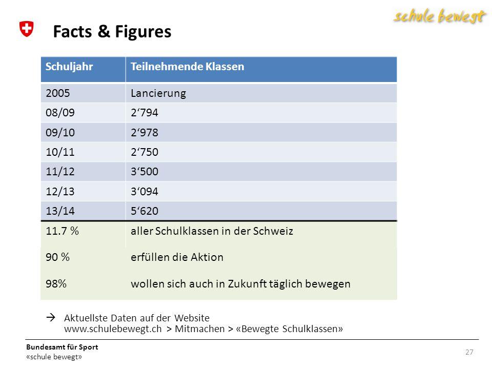 Facts & Figures Schuljahr Teilnehmende Klassen 2005 Lancierung 08/09