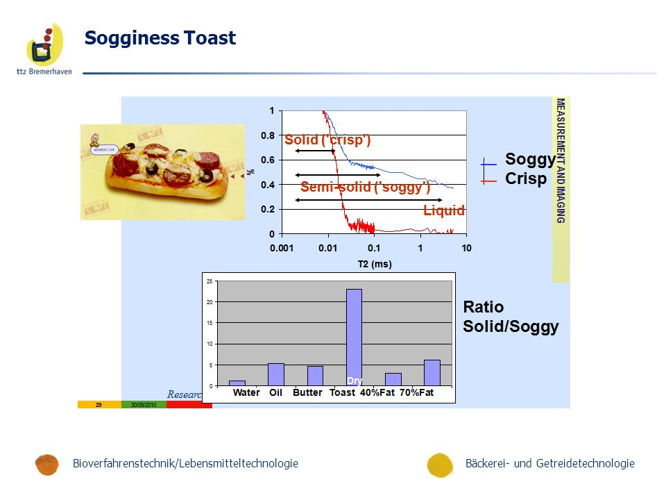 Sogginess Toast