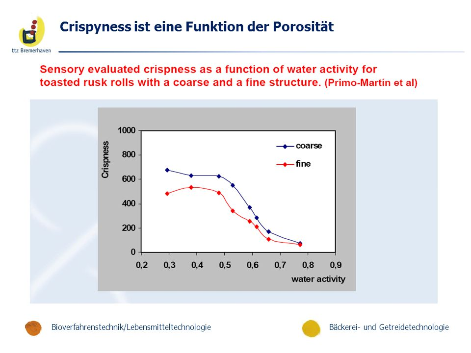 Crispyness ist eine Funktion der Porosität