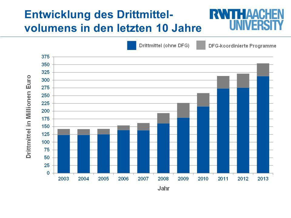 Entwicklung des Drittmittel-volumens in den letzten 10 Jahre