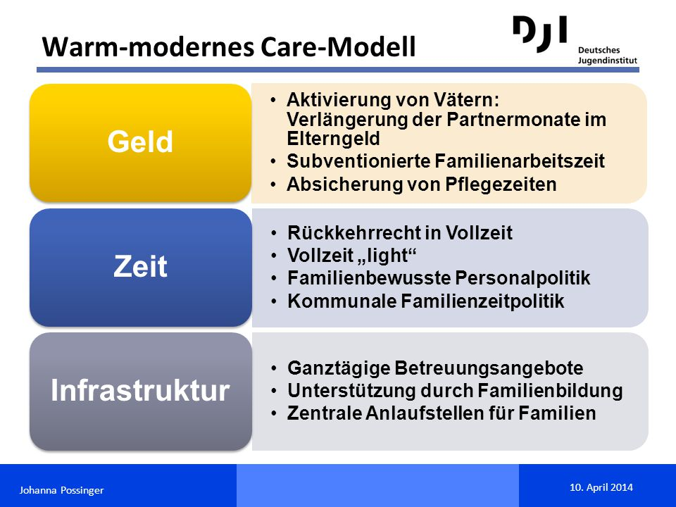 Warm-modernes Care-Modell