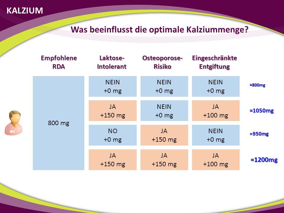 Was beeinflusst die optimale Kalziummenge Eingeschränkte Entgiftung