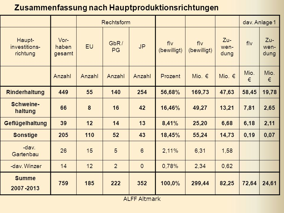 Haupt- investitions-richtung