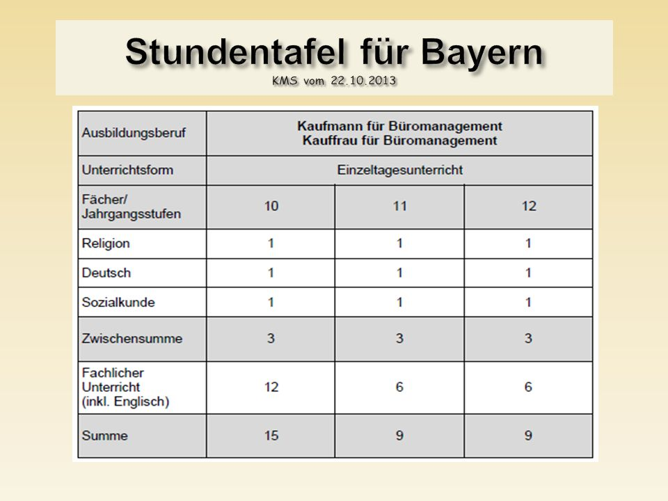 Stundentafel für Bayern KMS vom 22.10.2013