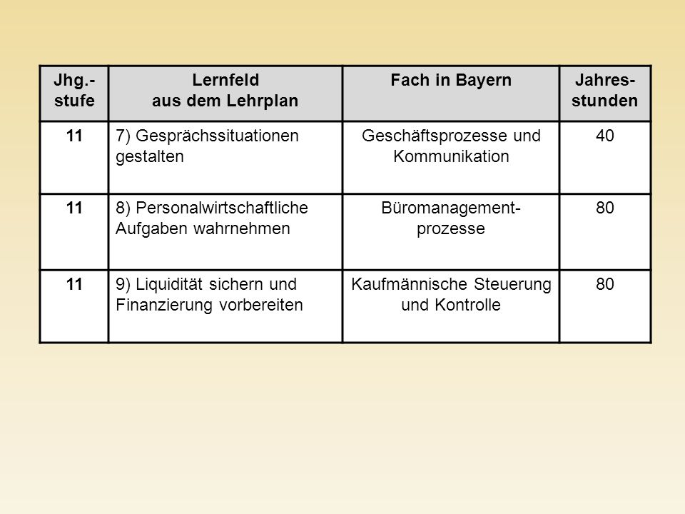 Jhg.-stufe Lernfeld aus dem Lehrplan Fach in Bayern Jahres-stunden 11