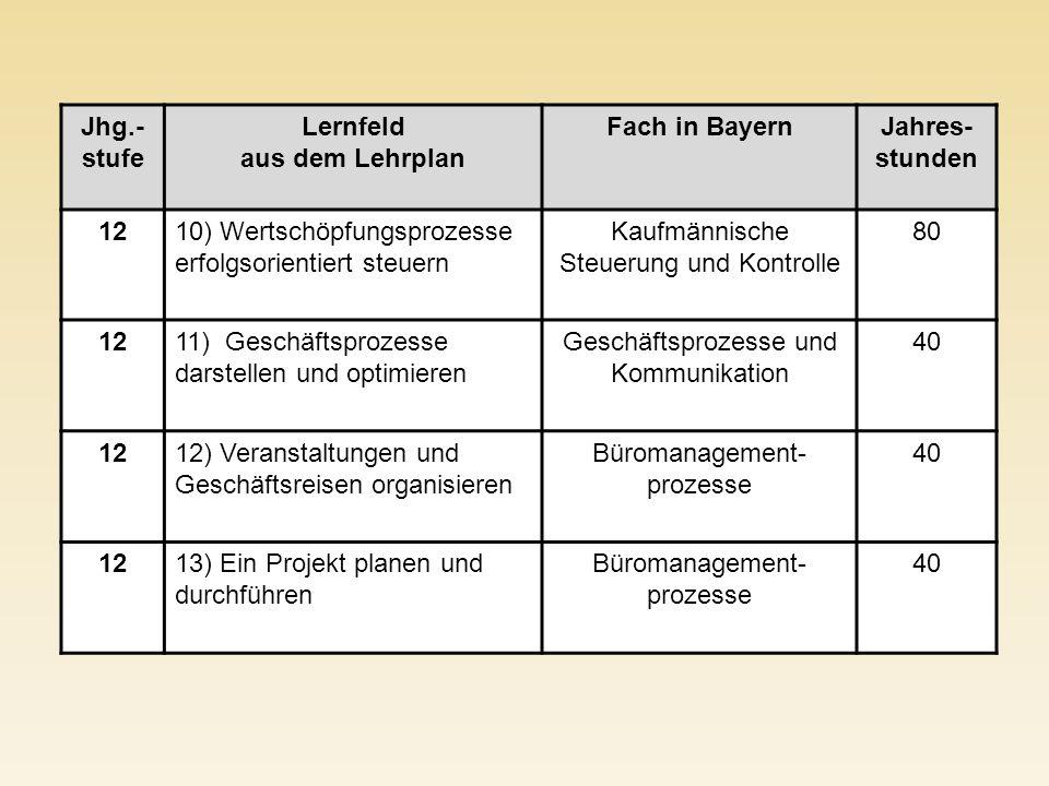 Jhg.-stufe Lernfeld aus dem Lehrplan Fach in Bayern Jahres-stunden 12