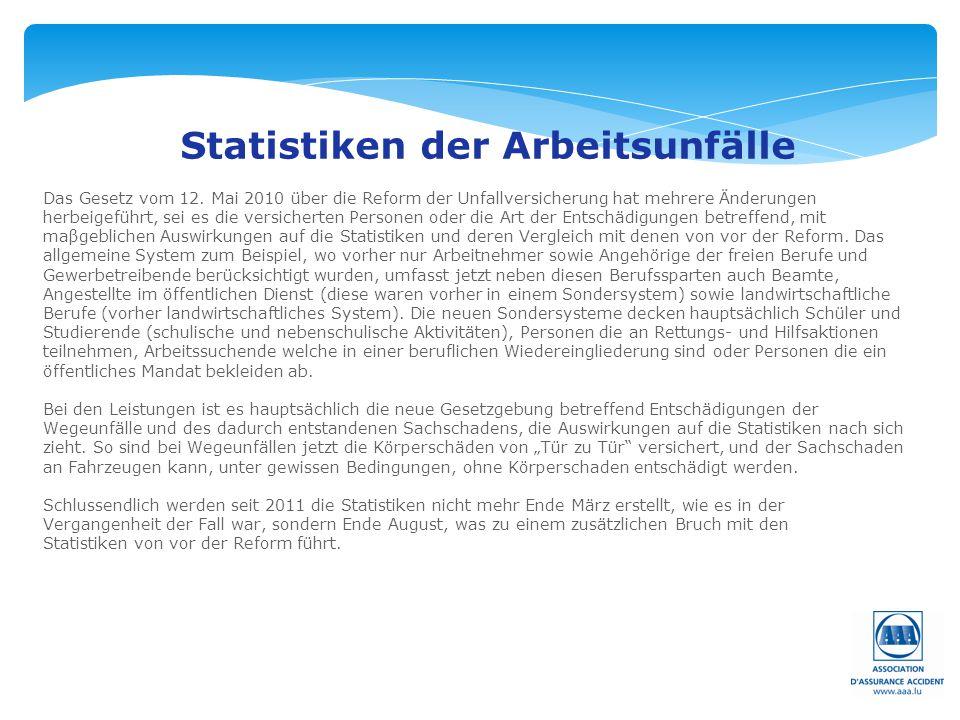Statistiken der Arbeitsunfälle
