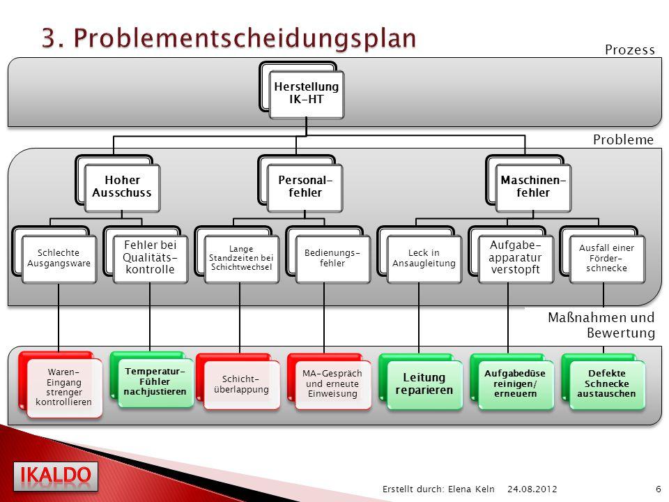 3. Problementscheidungsplan