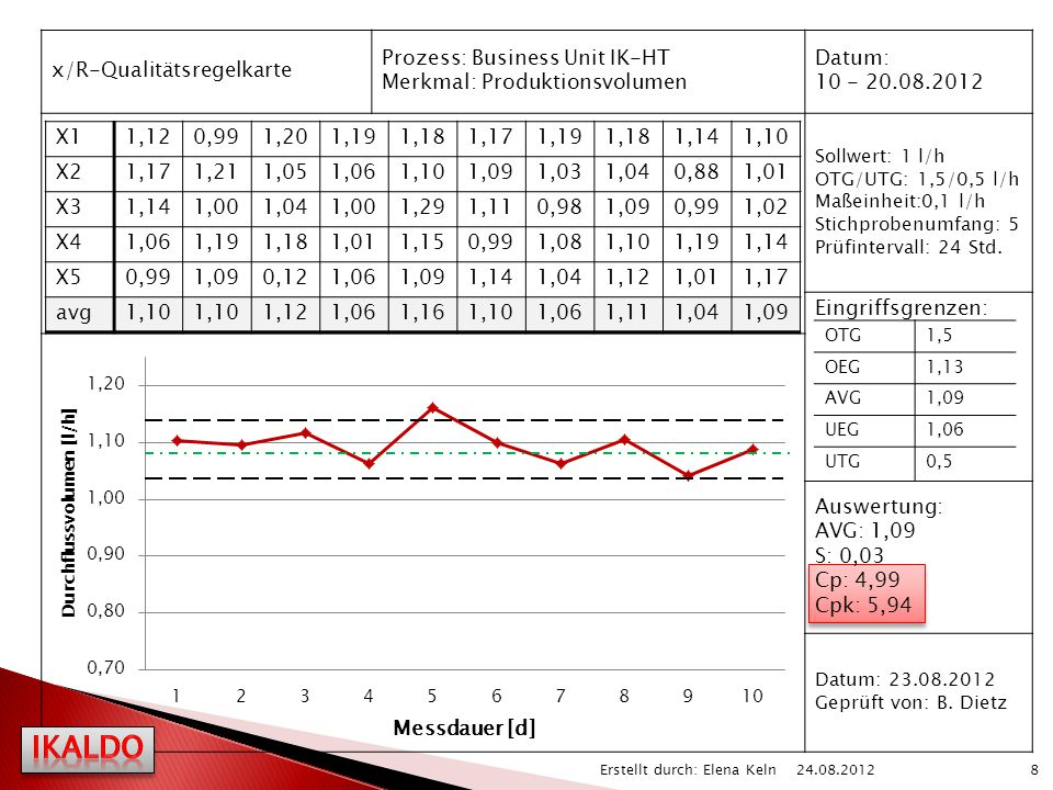 IKALDO x/R-Qualitätsregelkarte Prozess: Business Unit IK-HT