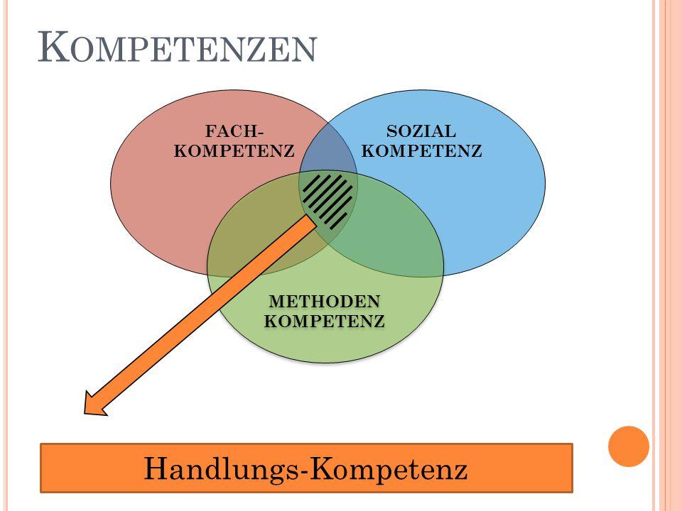 Kompetenzen Handlungs-Kompetenz FACH- KOMPETENZ SOZIAL KOMPETENZ