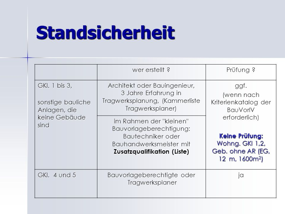 Standsicherheit wer erstellt Prüfung GKl. 1 bis 3,