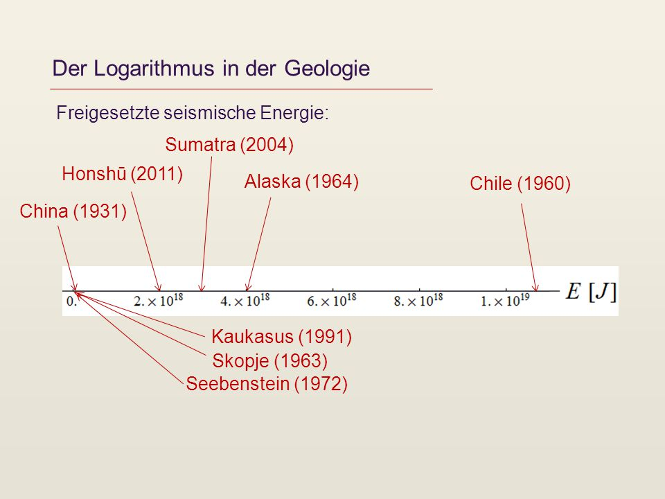 Der Logarithmus in der Geologie