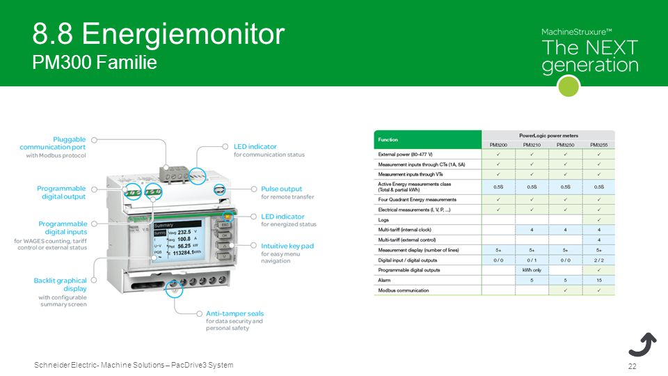 8.8 Energiemonitor PM300 Familie