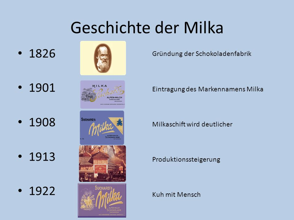 Geschichte der Milka 1826. 1901. 1908. 1913. 1922. Gründung der Schokoladenfabrik. Eintragung des Markennamens Milka.