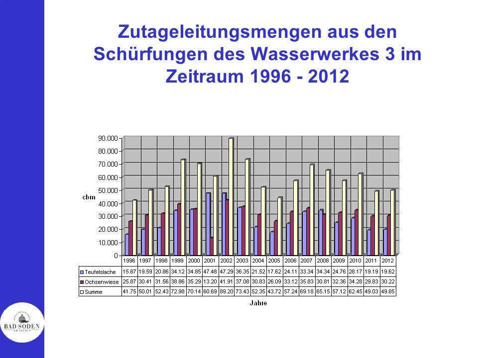 Zutageleitungsmengen aus den Schürfungen des Wasserwerkes 3 im Zeitraum 1996 - 2012