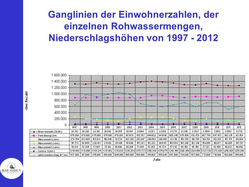Ganglinien der Einwohnerzahlen, der einzelnen Rohwassermengen, Niederschlagshöhen von 1997 - 2012