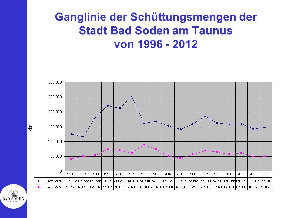 Ganglinie der Schüttungsmengen der Stadt Bad Soden am Taunus von 1996 - 2012