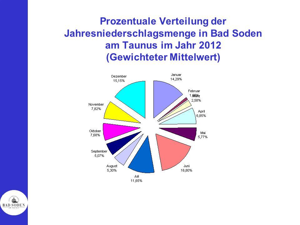 Prozentuale Verteilung der Jahresniederschlagsmenge in Bad Soden am Taunus im Jahr 2012 (Gewichteter Mittelwert)