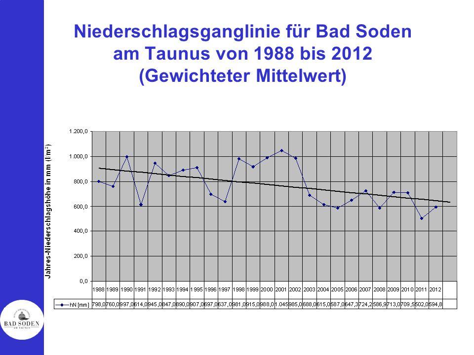 Niederschlagsganglinie für Bad Soden am Taunus von 1988 bis 2012 (Gewichteter Mittelwert)