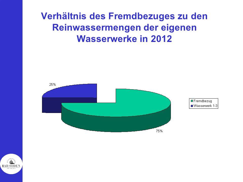 Verhältnis des Fremdbezuges zu den Reinwassermengen der eigenen Wasserwerke in 2012