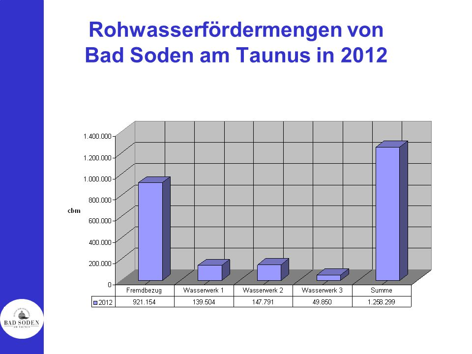 Rohwasserfördermengen von Bad Soden am Taunus in 2012
