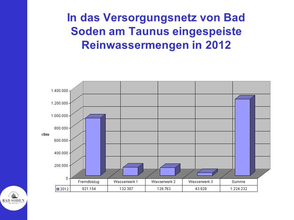 In das Versorgungsnetz von Bad Soden am Taunus eingespeiste Reinwassermengen in 2012