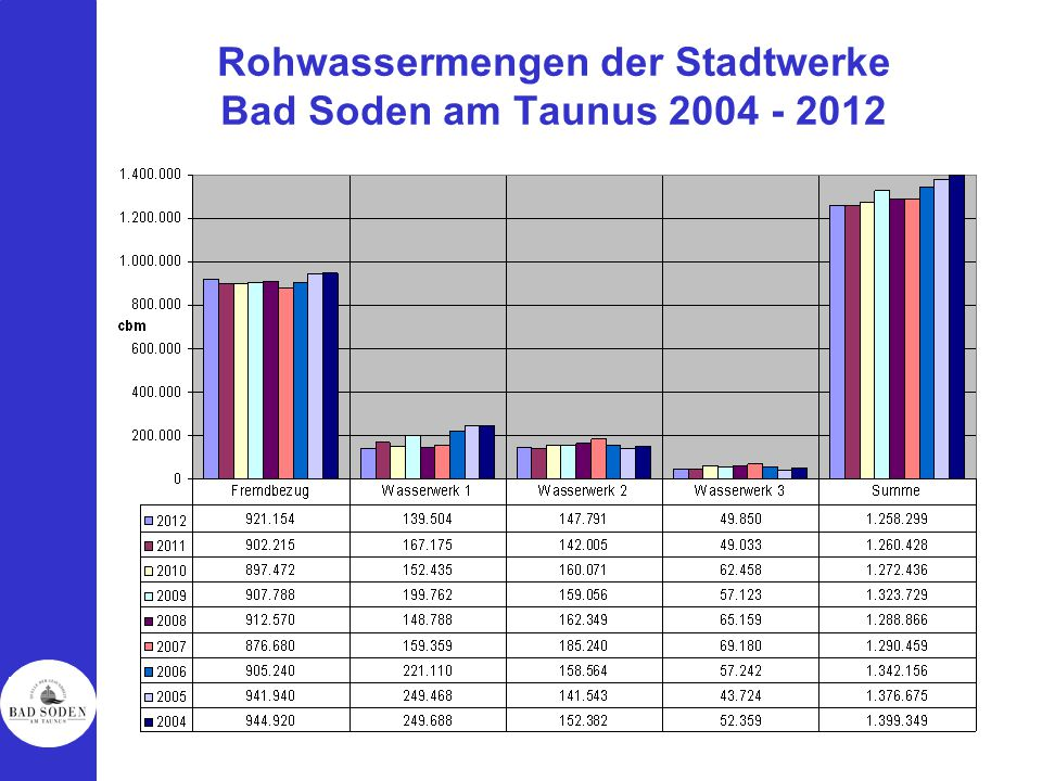Rohwassermengen der Stadtwerke Bad Soden am Taunus 2004 - 2012