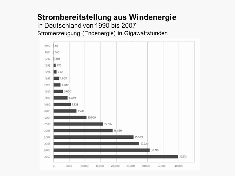 Strombereitstellung aus Windenergie In Deutschland von 1990 bis 2007