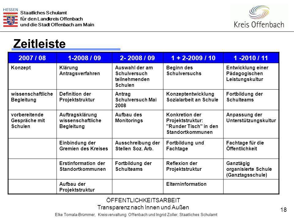 Zeitleiste 2007 / 08. 1-2008 / 09. 2- 2008 / 09. 1 + 2-2009 / 10. 1 -2010 / 11. Konzept. Klärung Antragsverfahren.