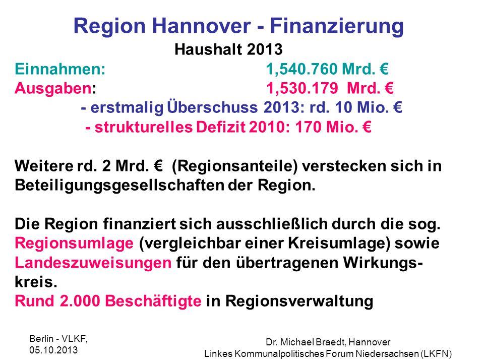 Region Hannover - Finanzierung