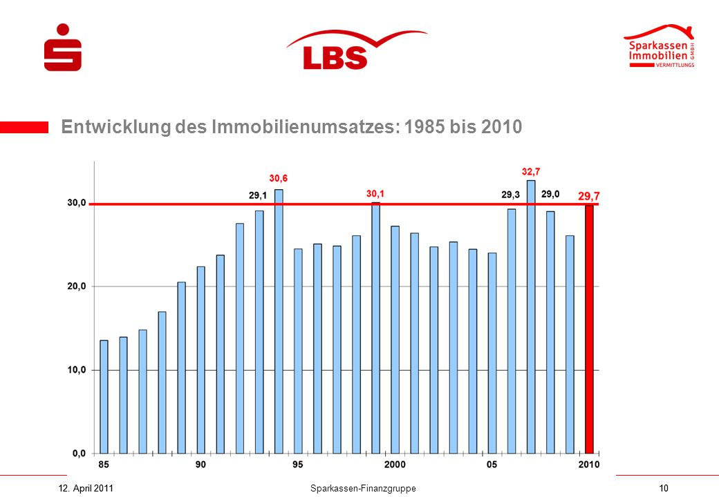 Entwicklung des Immobilienumsatzes: 1985 bis 2010