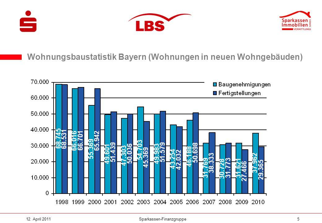 Wohnungsbaustatistik Bayern (Wohnungen in neuen Wohngebäuden)