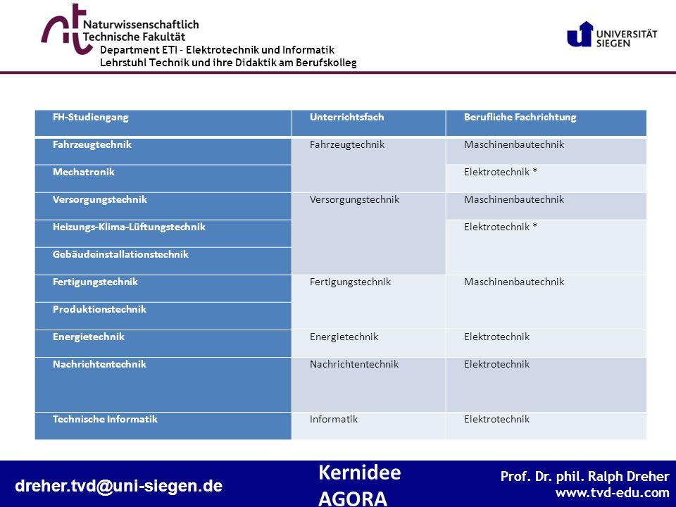 Kernidee AGORA dreher.tvd@uni-siegen.de FH-Studiengang Unterrichtsfach