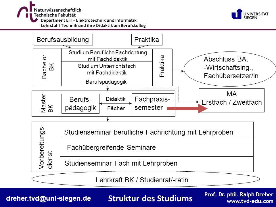 Struktur des Studiums Berufsausbildung Praktika Abschluss BA: