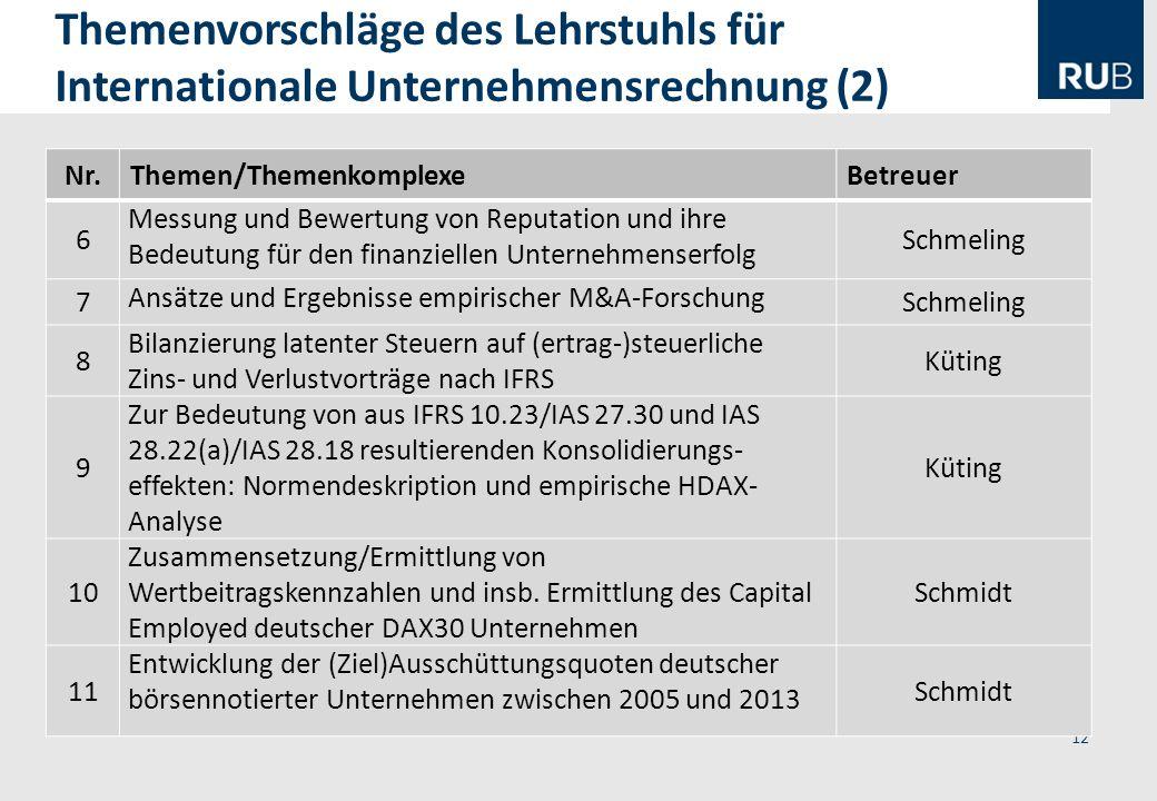 Themenvorschläge des Lehrstuhls für Internationale Unternehmensrechnung (2)