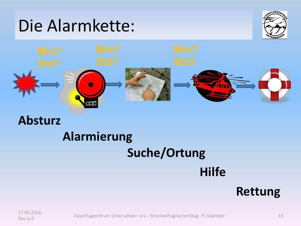 Die Alarmkette: Absturz Alarmierung Suche/Ortung Hilfe Rettung Min