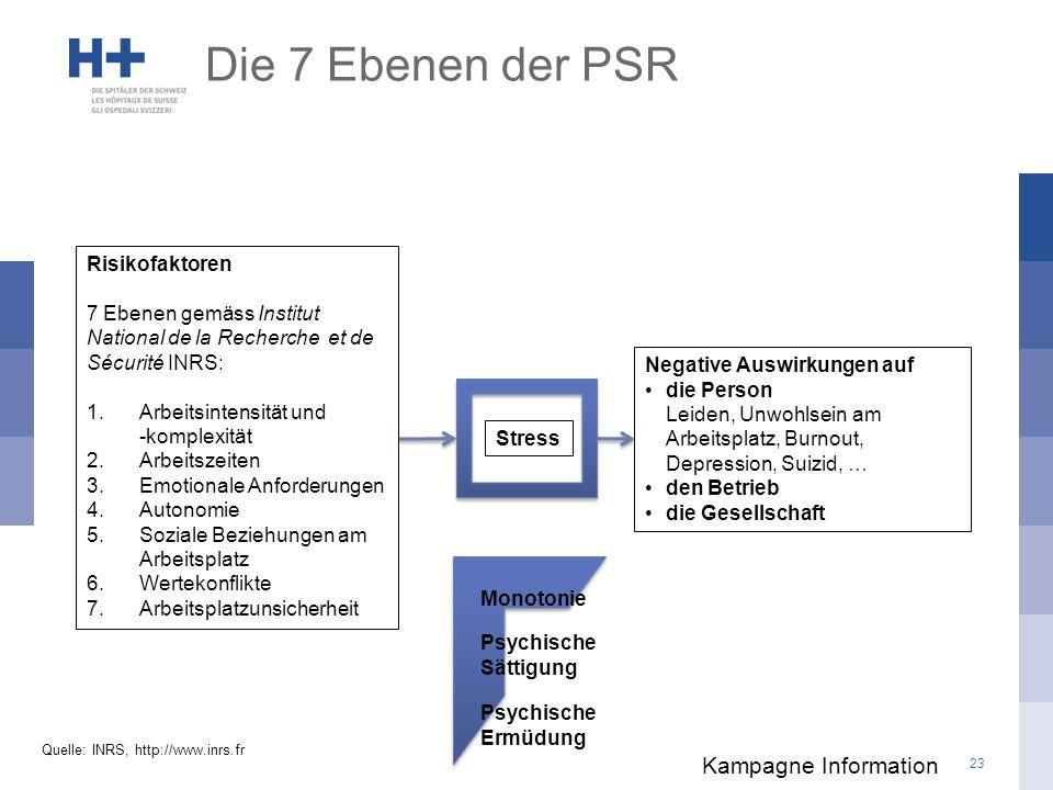 Die 7 Ebenen der PSR Kampagne Information Risikofaktoren