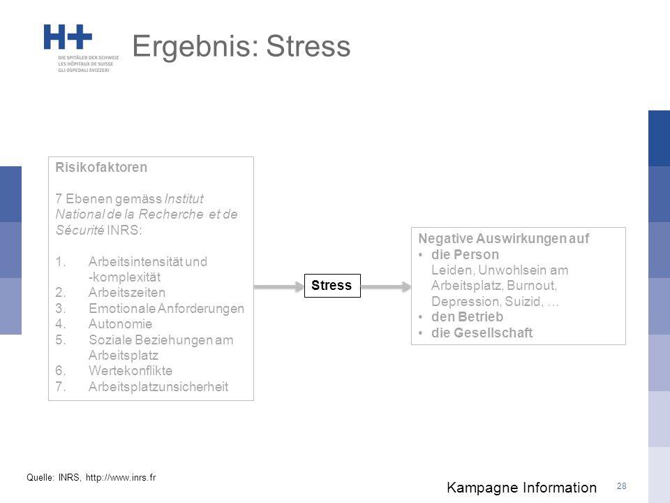 Ergebnis: Stress Kampagne Information Risikofaktoren
