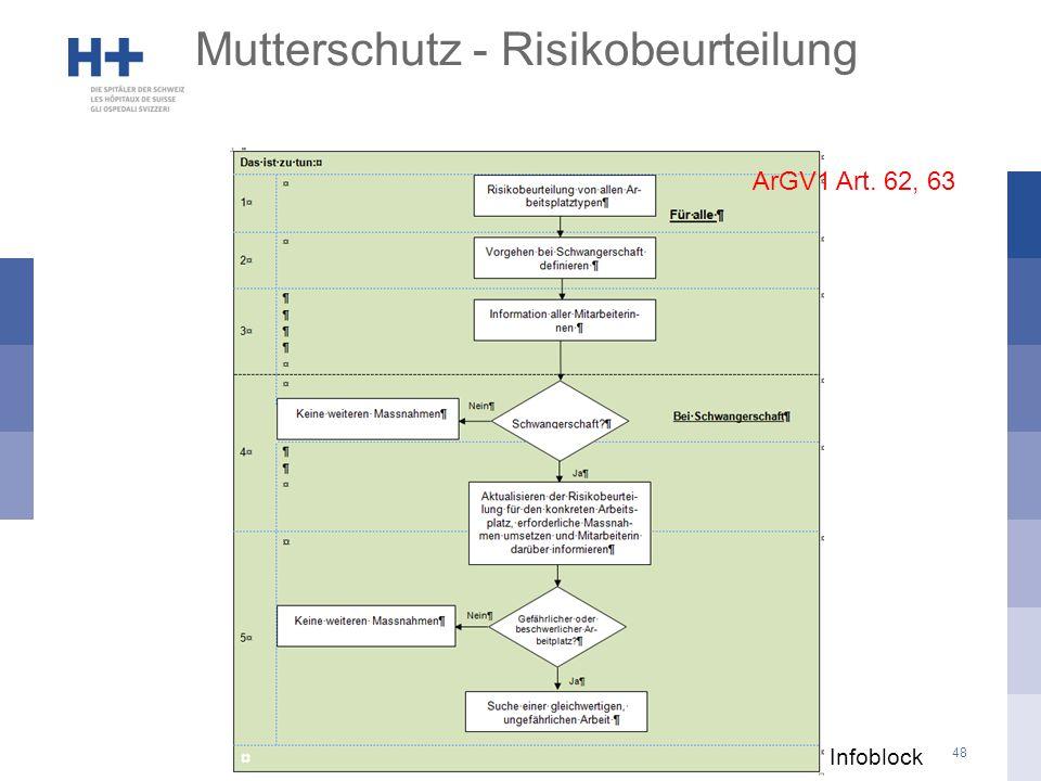 Mutterschutz - Risikobeurteilung