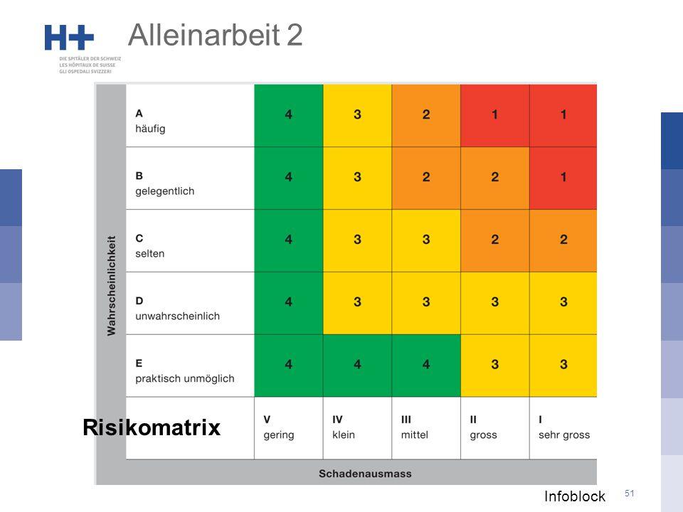 Alleinarbeit 2 Risikomatrix Infoblock 07.04.2017 Wahrscheinlichkeit