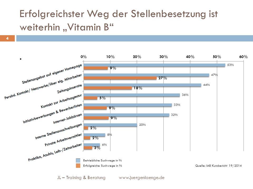 """Erfolgreichster Weg der Stellenbesetzung ist weiterhin """"Vitamin B"""