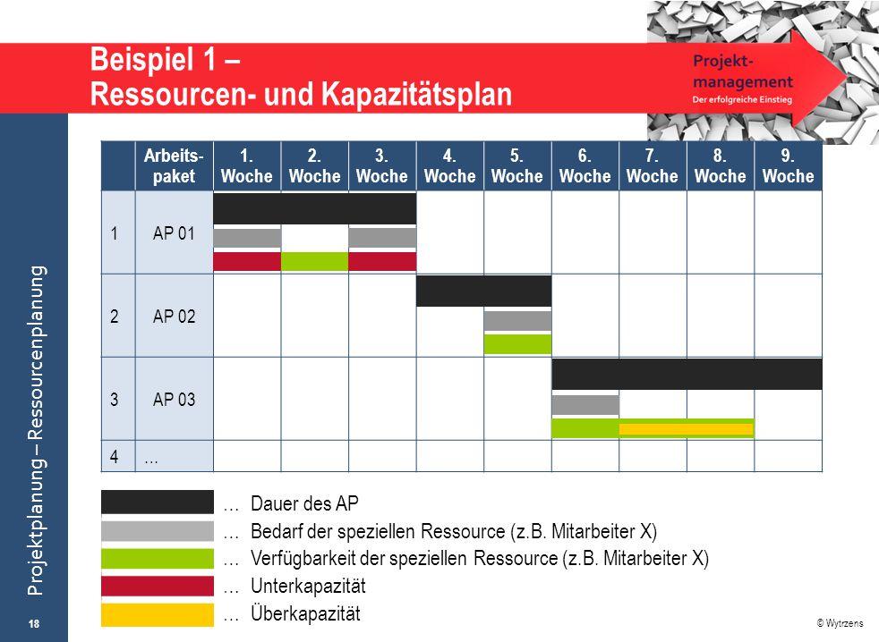 Beispiel 1 – Ressourcen- und Kapazitätsplan