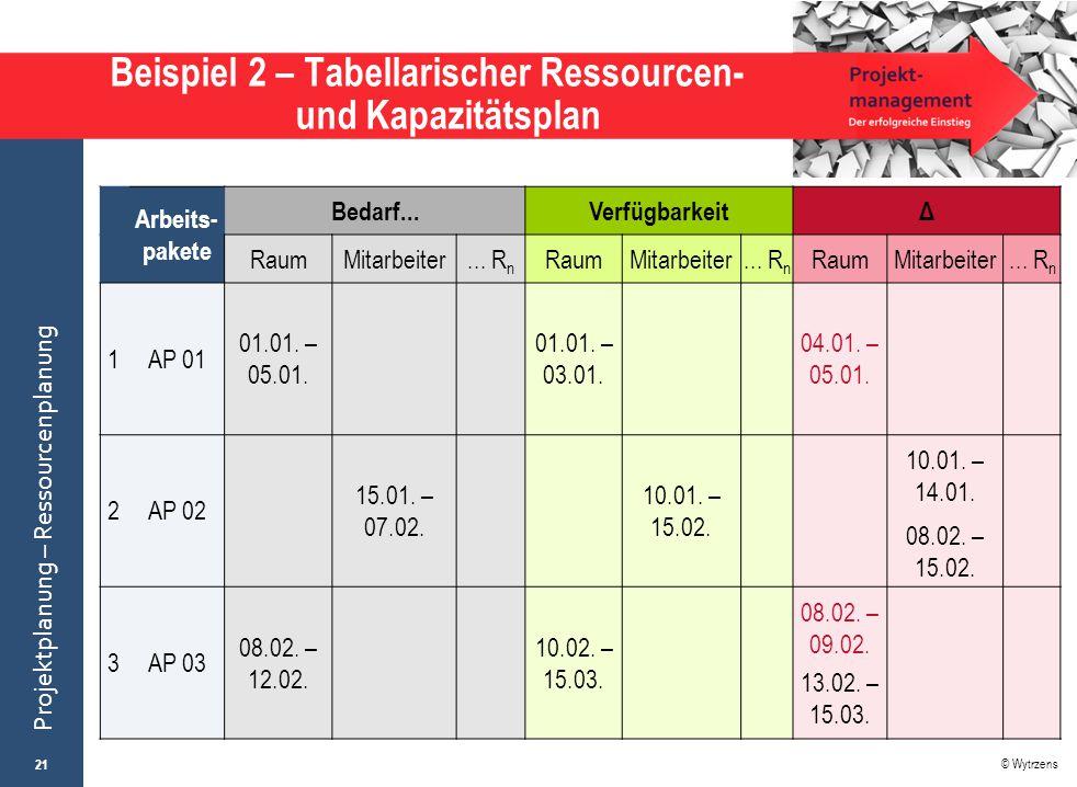 Beispiel 2 – Tabellarischer Ressourcen- und Kapazitätsplan