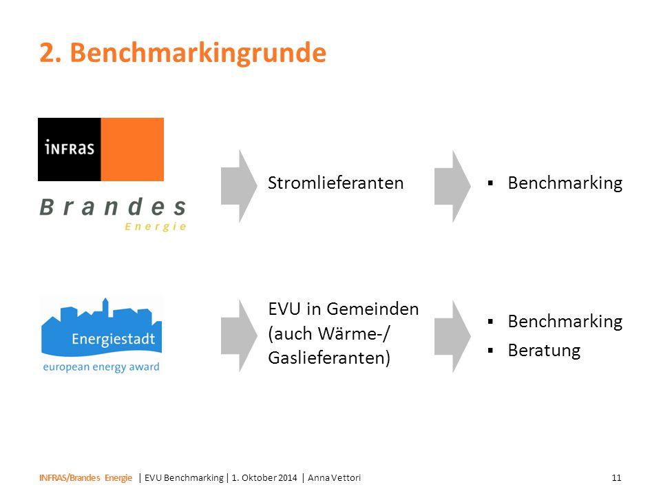 2. Benchmarkingrunde Stromlieferanten Benchmarking EVU in Gemeinden