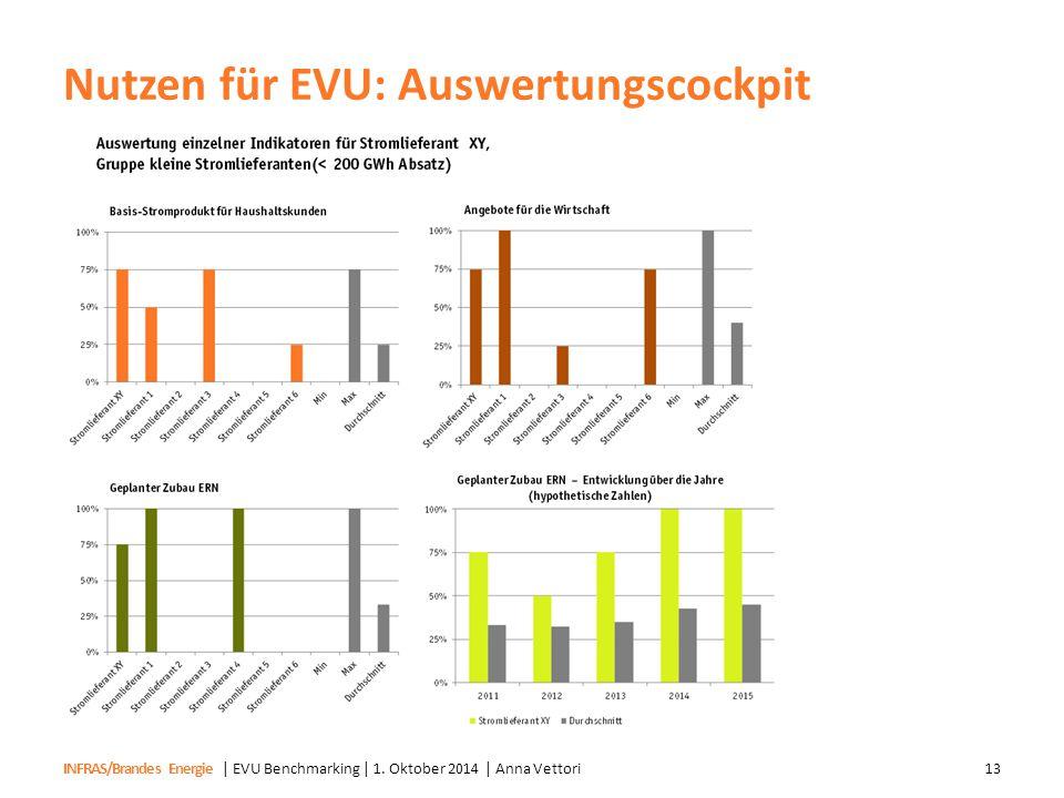 Nutzen für EVU: Auswertungscockpit