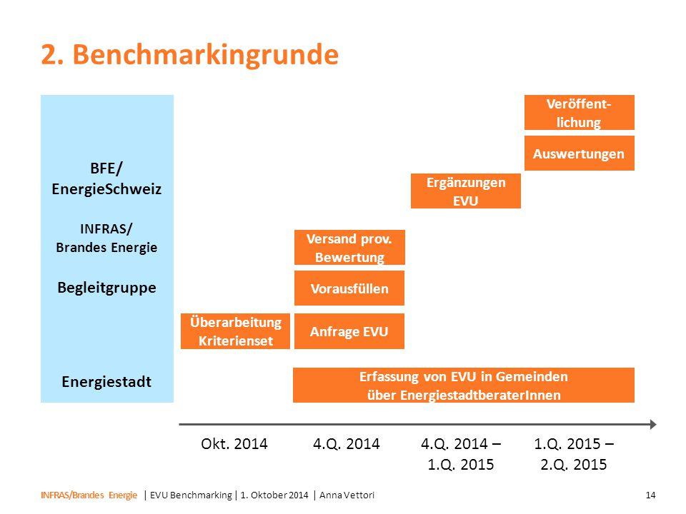 2. Benchmarkingrunde BFE/ EnergieSchweiz Begleitgruppe Energiestadt