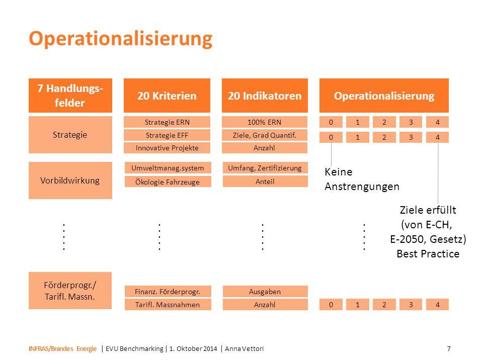 Operationalisierung 7 Handlungs-felder 20 Kriterien 20 Indikatoren
