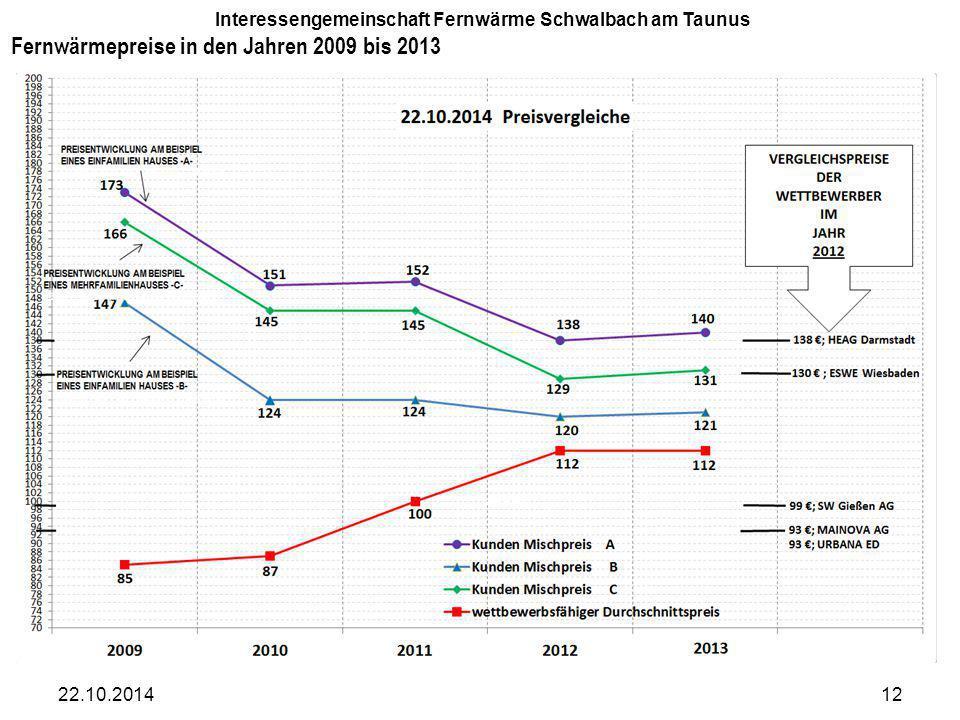 Fernwärmepreise in den Jahren 2009 bis 2013